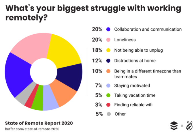 The third biggest challenge of remote employees is unplugging from work.