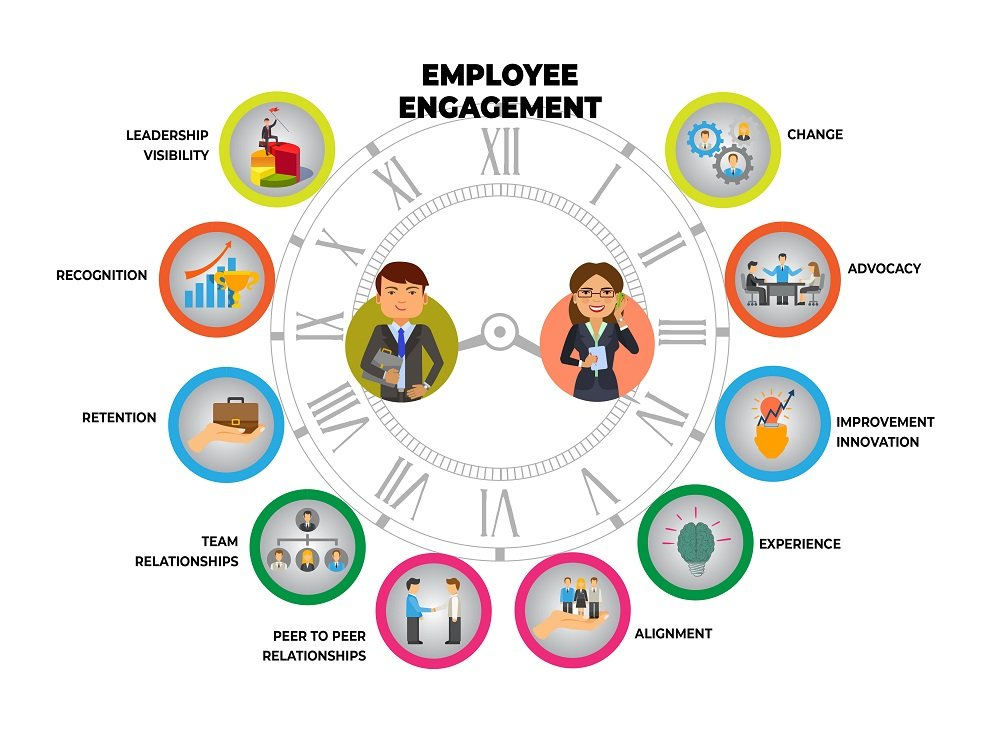 Steps to successfully use employee engagement